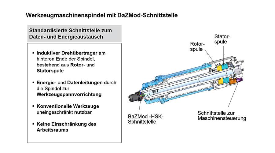 BaZMod – Spindel mit integriertem Modul zur Energie- und Datenübertragung
