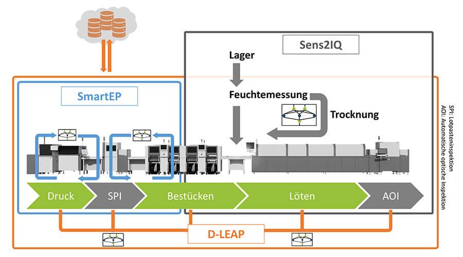 Abbildung 1: Einordnung aktueller Forschungsprojekte im Bereich der intelligenten SMT-Fertigung | Bildquelle: FAPS FAU Erlangen-Nürnberg