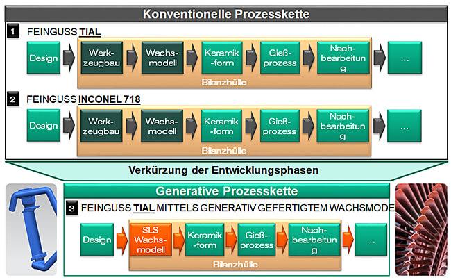 Energieoptimierte Prozessketten am Beispiel der Herstellung einer Niederdruckturbinenschaufeln; Quelle: Fraunhofer IPT
