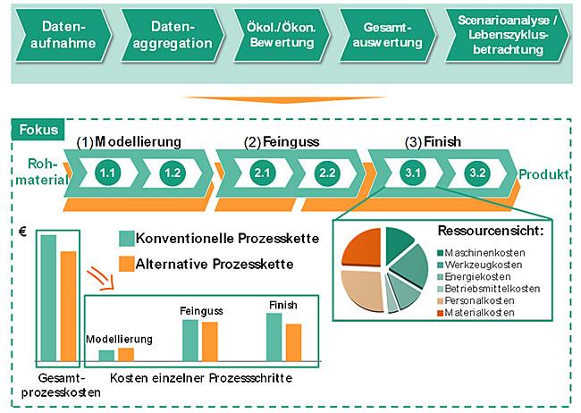 Das Vorgehen im Gesamtprojekt E3; Quelle: Fraunhofer IPT