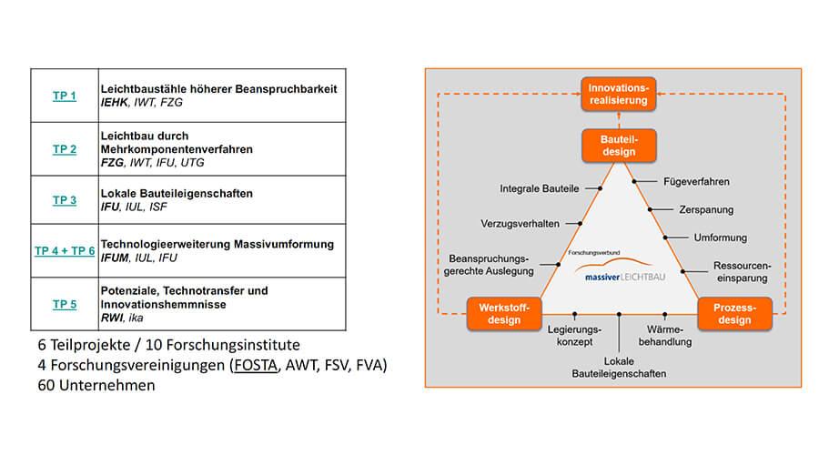 Übersicht des Forschungsverbunds massiverLEICHTBAU mit den beteiligten Instituten und The-menschwerpunkten - Quelle: FOSTA e.V.