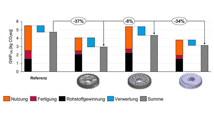 Lebenszyklusanalyse hinsichtlich des Global Warming Potentials am Beispiel Zahnrad - Quelle: FOSTA e.V.