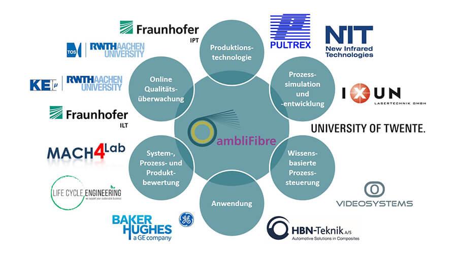 Konsortium und Kompetenzen des Projekts »ambliFibre« - Quelle: Fraunhofer IPT