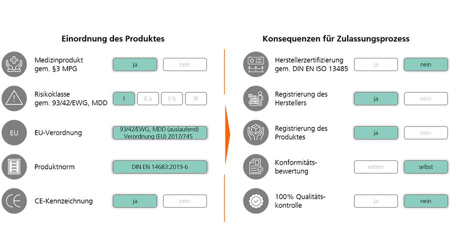 Rechtliche und normative Anforderungen an den Mund-Nase-Schutz und die Auswirkungen für produzierende Unternehmen | Quelle: Fraunhofer IPT)