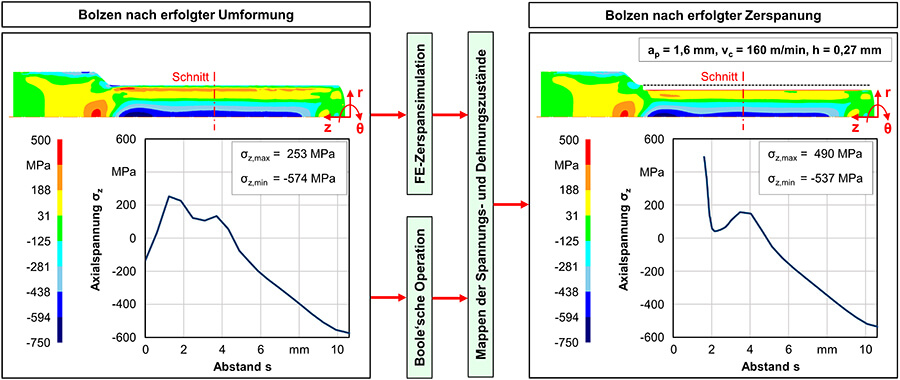 Vorgehen zur vereinfachten Zerspansimulation - Quelle: ISF Dortmund