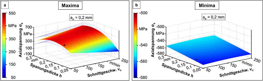 Einfluss der Schnittparameter auf die (a) Maxima und die (b) Minima der Eigenspannungen in axialer Richtung - Quelle: ISF Dortmund