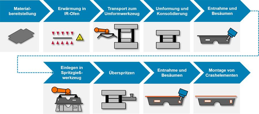 IWF Braunschweig Prozesskette - Quelle: IWF Braunschweig