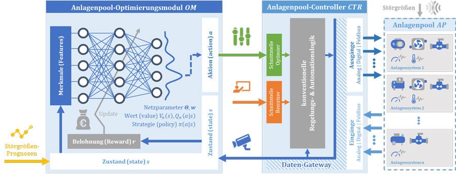 Abbildung 2: Optimierung der Fabriknetzführung mittels deep reinforecement learning | Quelle: Niklas Panten