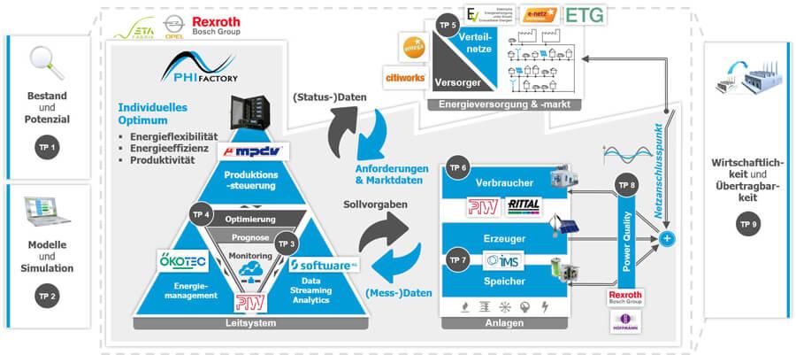 Abbildung 1: Projektstruktur des Forschungsprojektes PHI-Factory | Quelle: PTW Darmstadt