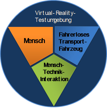 Virtual-Reality-Testumgebung