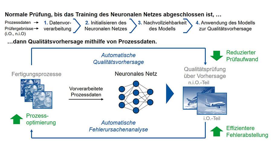 Ansatz zum Einsatz von neuronalen Netzen zur Qualitätsvorhersage und Fehlerursachenanalyse | Quelle: WZL Aachen