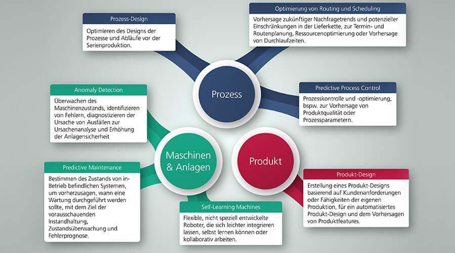Abbildung 1: Übersicht der Anwendungsgebiete Prozess, Maschinen & Anlagen sowie Produkt. Hierunter sind Anwendungsgebiete in der Produktion verortet und mit Anwendungen umschrieben | Bildquelle Fraunhofer IPT