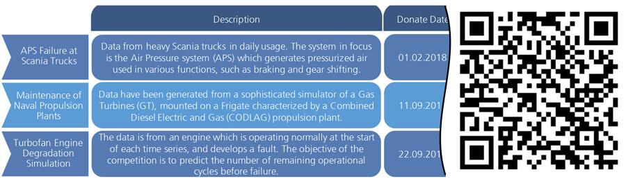 Abbildung 2: Auszug aus öffentlich verfügbaren Datensätzen mit dem Fokus auf Produktion und der Zuordnung zu ML-Anwendungsgebieten | Bildquelle: Fraunhofer IPT