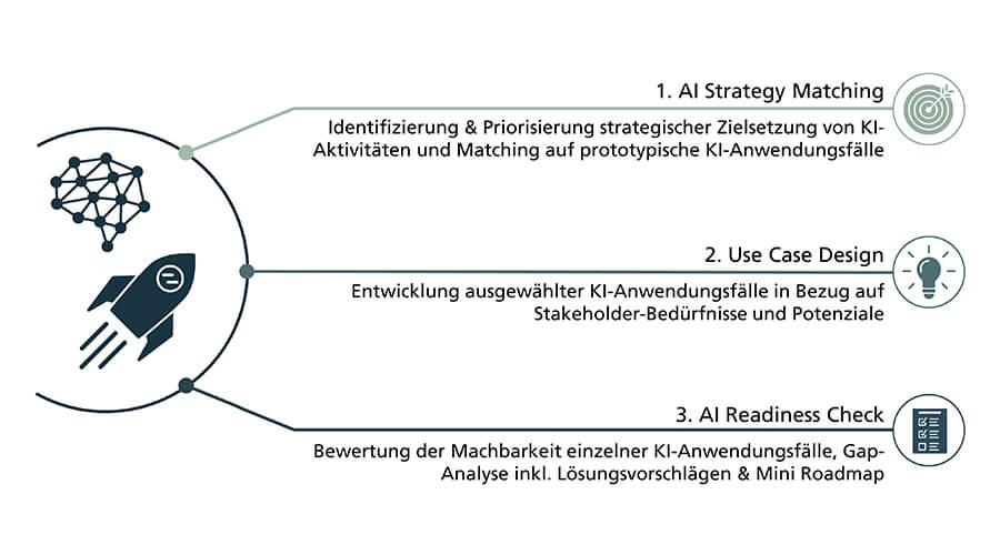 Abbildung 3: AI Kick-Starter Bundle der Fraunhofer Allianz Big Data AI | Bildquelle: Fraunhofer IPT