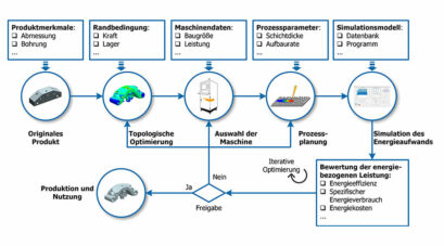 Konzept zum Ökodesign in der additiven Fertigung mittels der Bewertung der energiebezogenen Leistung | Quelle: FBK/TU Kaiserslautern