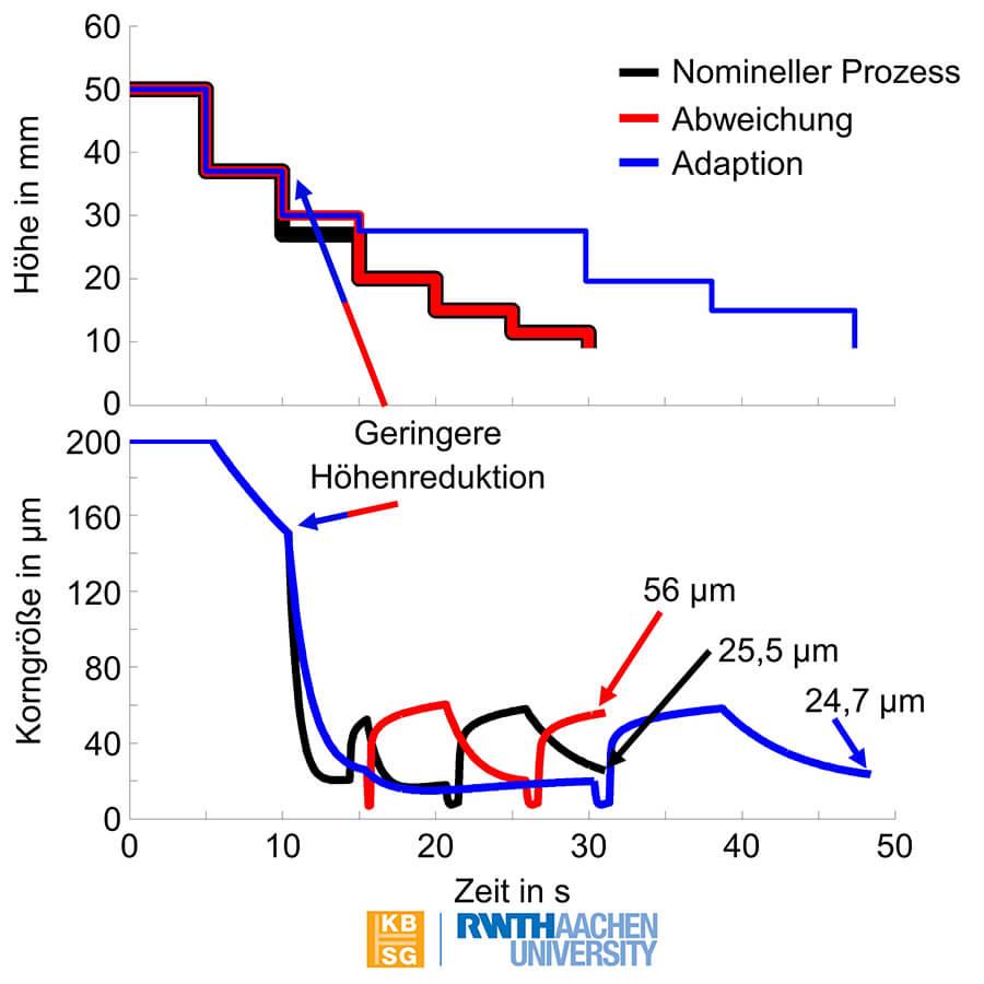 Abbildung 3: Arbeiten mit dem KBSG. Korngrößen- und Höhenverlauf für abweichenden (rot), adaptierten (blau) und Sollstichplan (schwarz) | Quelle: Institut für Bildsame Formgebung IBF und Knowledge-Based Systems Group KBSG der RWTH Aachen