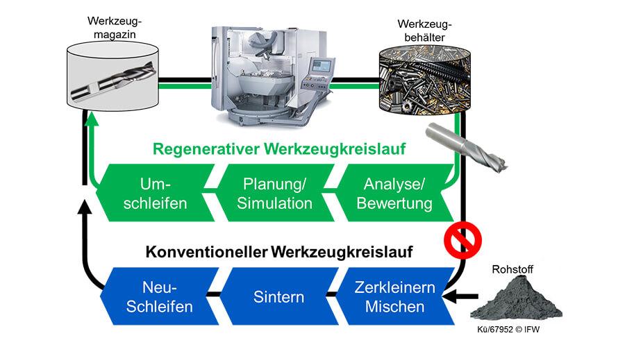 Bild 2: Regenerativer und konventioneller Werkzeugkreislauf im Vergleich | Quelle: IFW Hannover