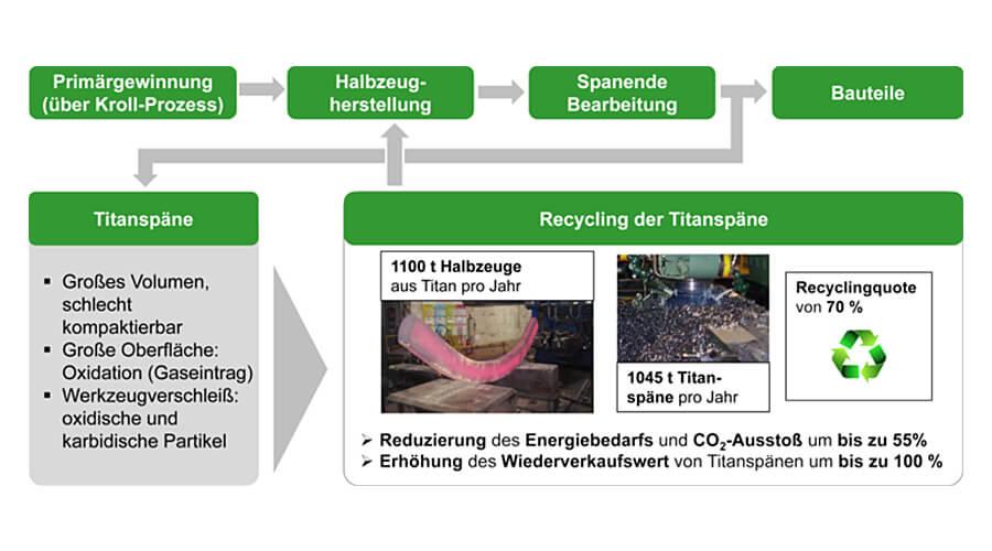 Bild 1: Return - Recycling von Titanspänen zur Wiederverwertung für neue hochleistungsfähige Titanbauteile | Quelle: IFW Hannover