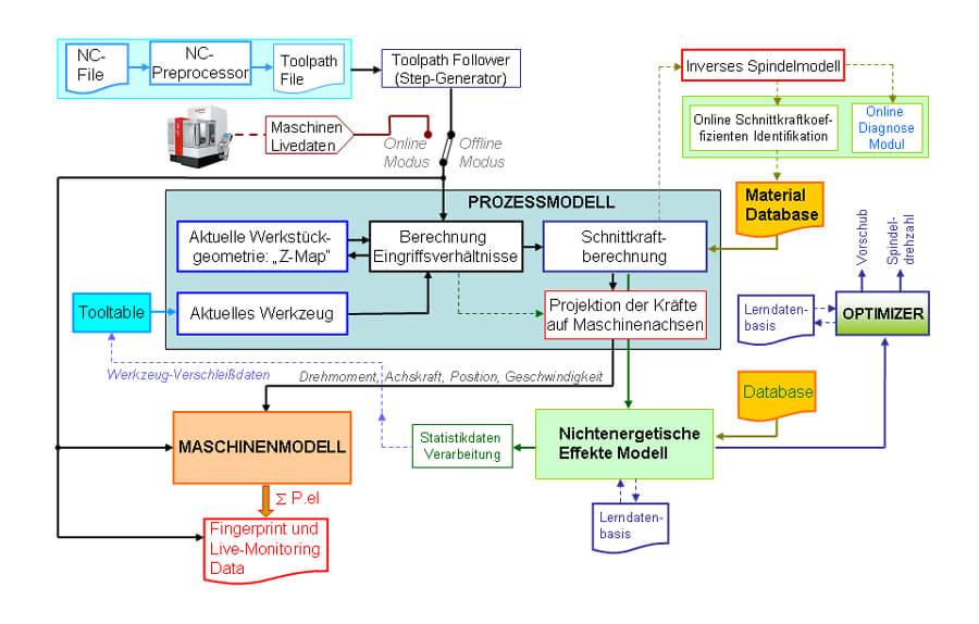 Bild1: Blockdiagramm der Simulationsumgebung | Quelle: IfW Stuttgart