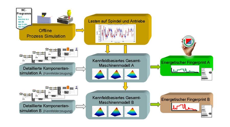 Bild2: Erzeugung energetischer Fingerprints für die Maschinenvarianten A und B | Quelle: IfW Stuttgart