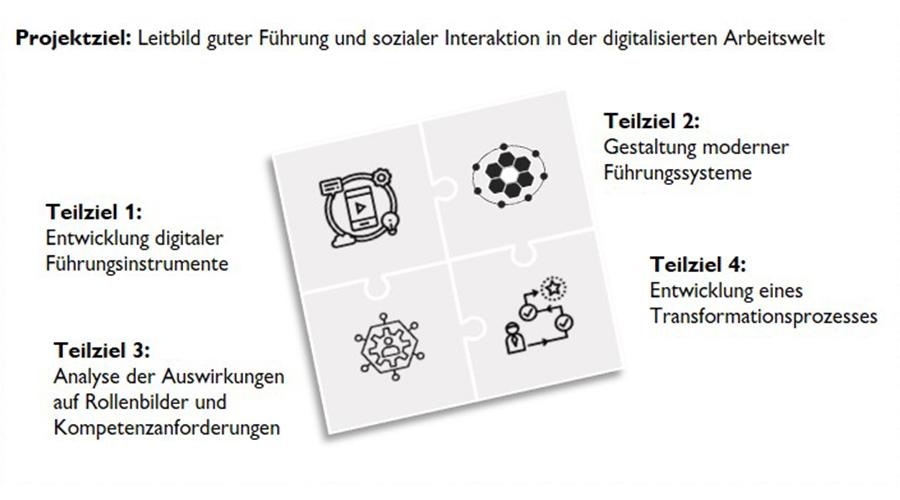 Zielbild des Forschungsvorhabens teamIn | Quelle: IBU, IFA, wbk