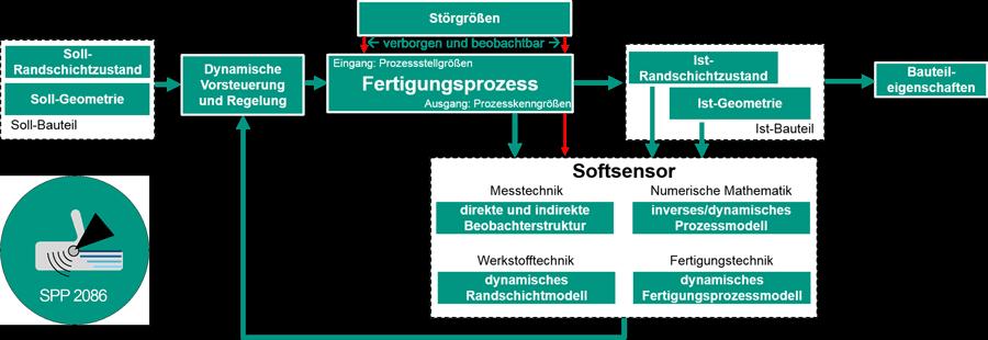 Logo und Grundidee des DFG-Schwerpunktprogramms 2086   Quelle: wbk/KIT