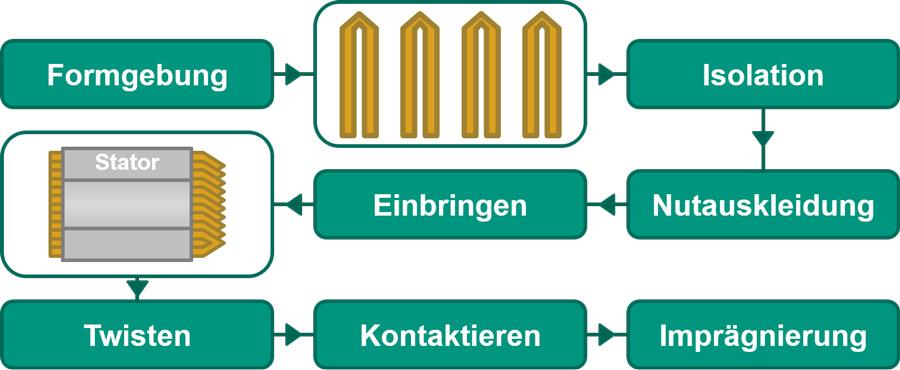Prozesskette zur Fertigung von Statoren mit Hairpintechnologie - Quelle: wbk Institut für Produktionstechnik