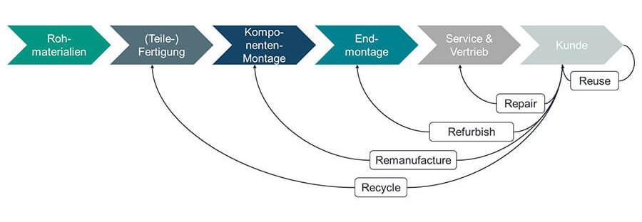Bild 1: Einordnung verschiedener Konzepte der Kreislaufwirtschaft in den Produktlebenszyklus. In Anlehnung an: Tolio, T.; Bernard, A. et al.: Design, management and control of demanufacturing and remanufacturing systems. In: CIRP Annals 66 (2017) 2, S. 585–609 und Parker, D.; Riley, K. et al.: Remanufacturing Market Study. Amsterdam 2015.