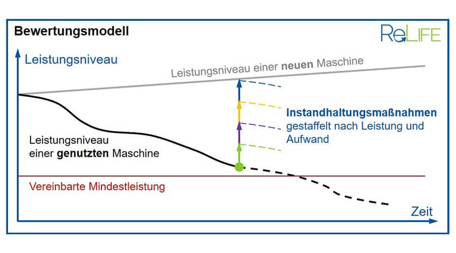Prinzipskizze des adaptiven Remanufacturing | Quelle: WZL Aachen
